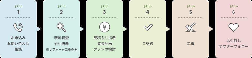 六段階による図式「新築住宅・リフォーム施工の流れ」